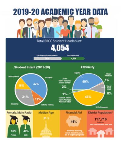 2019-2020 Academic Year Data
